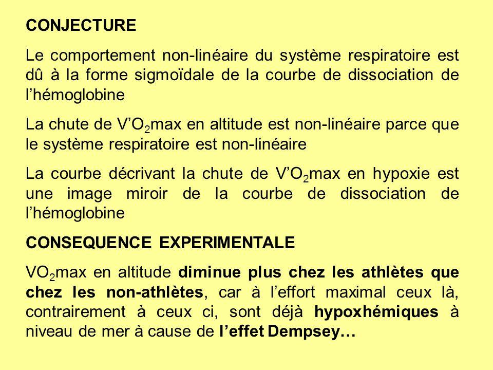 CONJECTURE Le comportement non-linéaire du système respiratoire est dû à la forme sigmoïdale de la courbe de dissociation de lhémoglobine La chute de
