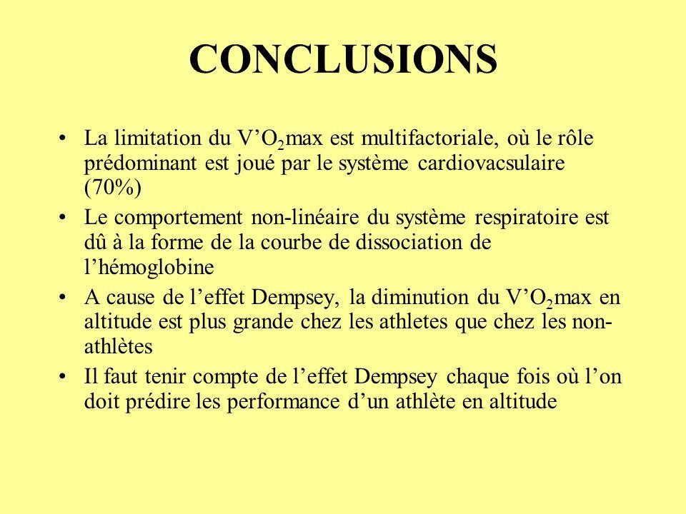 CONCLUSIONS La limitation du VO 2 max est multifactoriale, où le rôle prédominant est joué par le système cardiovacsulaire (70%) Le comportement non-l