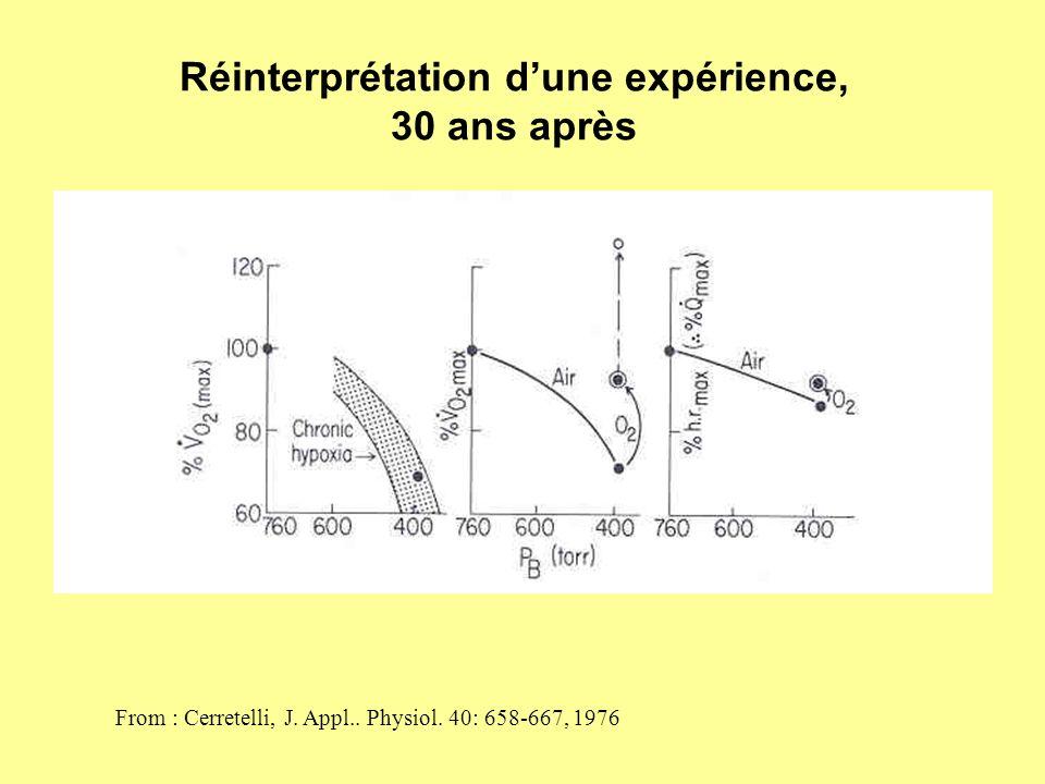 Réinterprétation dune expérience, 30 ans après From : Cerretelli, J. Appl.. Physiol. 40: 658-667, 1976