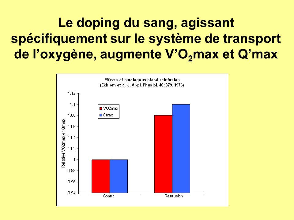 Le doping du sang, agissant spécifiquement sur le système de transport de loxygène, augmente VO 2 max et Qmax