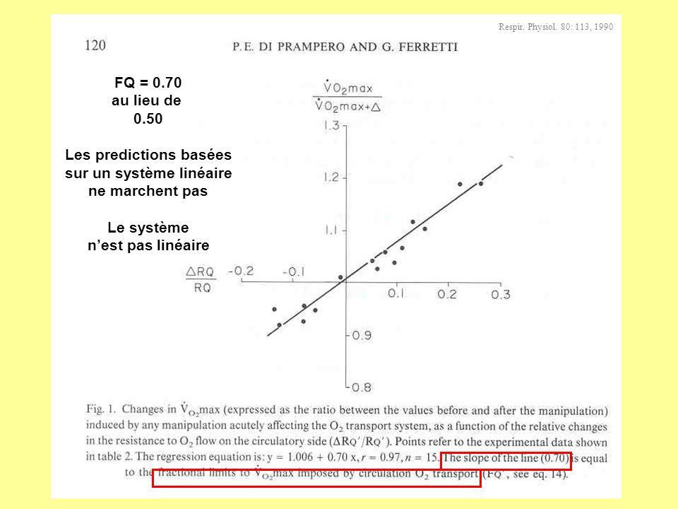 FQ = 0.70 au lieu de 0.50 Les predictions basées sur un système linéaire ne marchent pas Le système nest pas linéaire Respir. Physiol. 80: 113, 1990