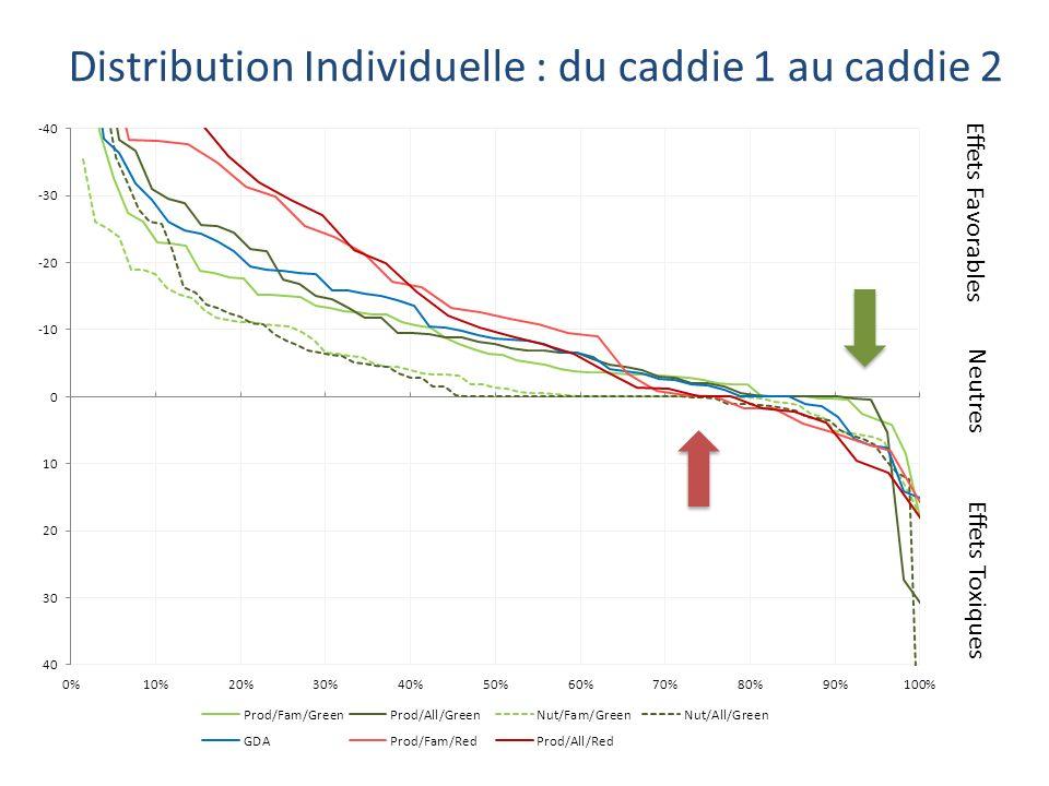 Distribution Individuelle : du caddie 1 au caddie 2 Effets Toxiques Effets Favorables Neutres