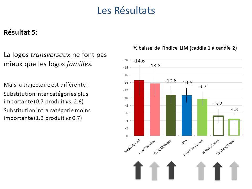 Les Résultats Résultat 5: La logos transversaux ne font pas mieux que les logos familles.