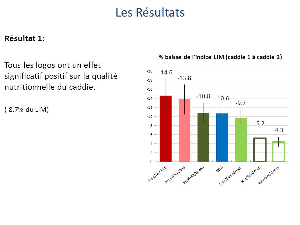 Les Résultats Résultat 1: Tous les logos ont un effet significatif positif sur la qualité nutritionnelle du caddie.