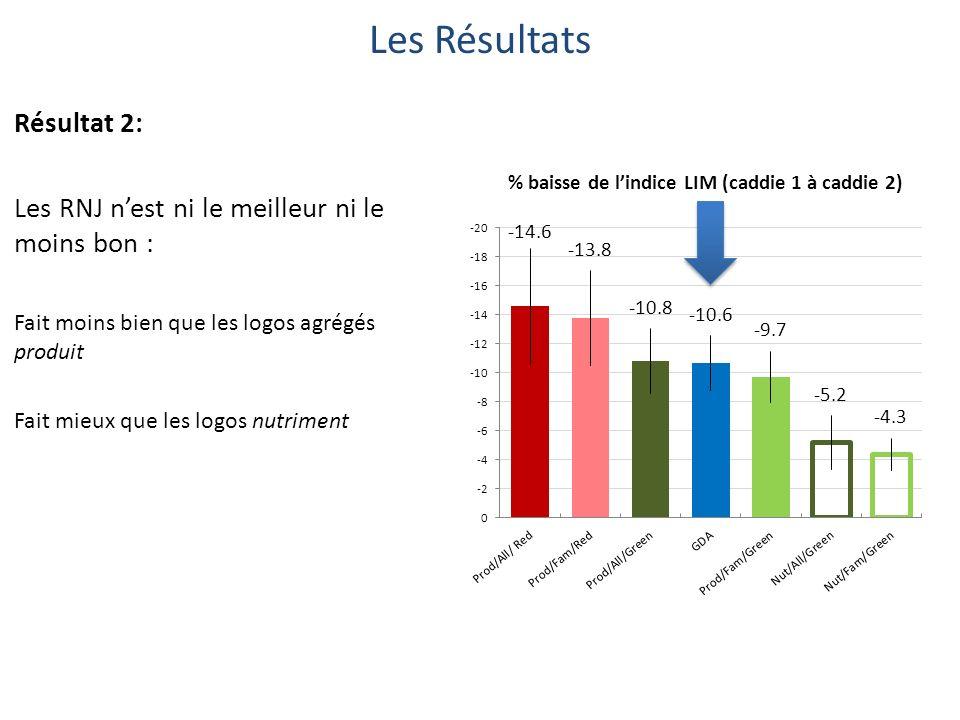 Les Résultats Résultat 2: Les RNJ nest ni le meilleur ni le moins bon : Fait moins bien que les logos agrégés produit Fait mieux que les logos nutriment % baisse de lindice LIM (caddie 1 à caddie 2)