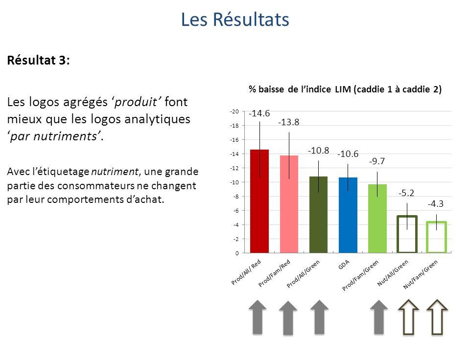 Les Résultats Résultat 3: Les logos agrégés produit font mieux que les logos analytiquespar nutriments.