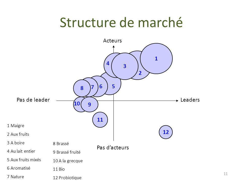 Structure de marché Acteurs Leaders Pas dacteurs Pas de leader 2 6 7 8 3 1 12 9 4 10 5 1 Maigre 2 Aux fruits 3 A boire 4 Au lait entier 5 Aux fruits m