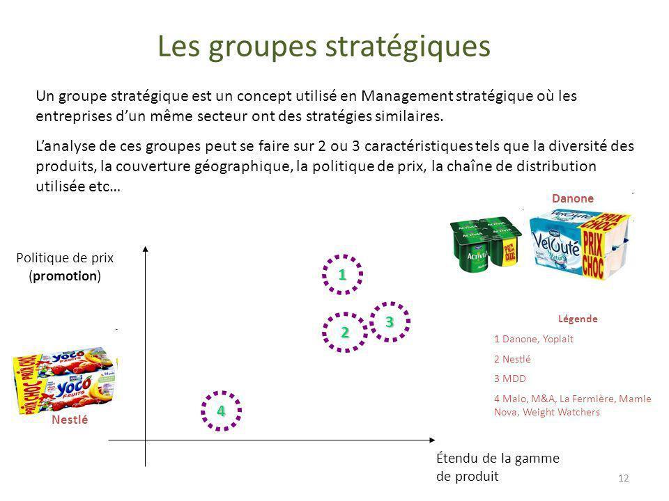 Politique de prix (promotion) Étendu de la gamme de produit 3 2 1 Légende 1 Danone, Yoplait 2 Nestlé 3 MDD 4 Malo, M&A, La Fermière, Mamie Nova, Weigh