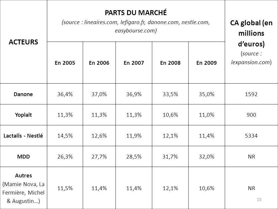 ACTEURS PARTS DU MARCHÉ (source : lineaires.com, lefigaro.fr, danone.com, nestle.com, easybourse.com) CA global (en millions deuros) (source : lexpans