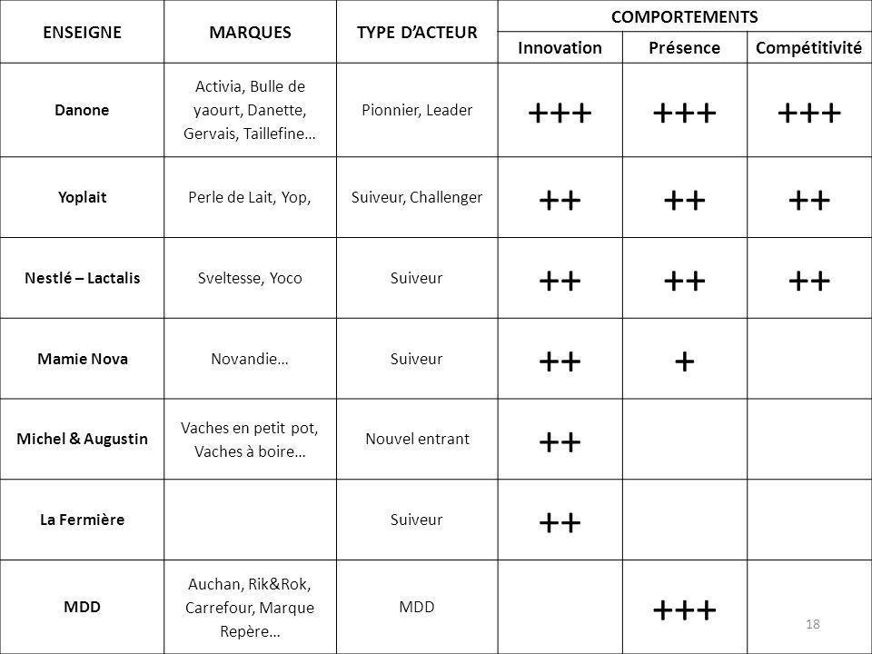ENSEIGNEMARQUESTYPE DACTEUR COMPORTEMENTS InnovationPrésenceCompétitivité Danone Activia, Bulle de yaourt, Danette, Gervais, Taillefine… Pionnier, Lea