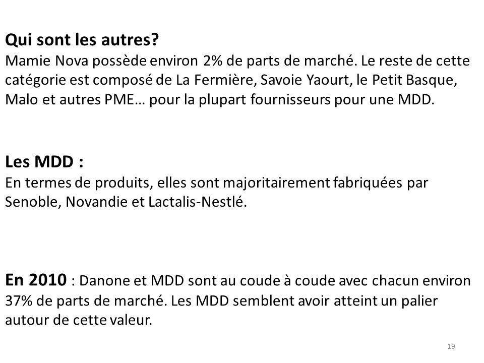 En 2010 : Danone et MDD sont au coude à coude avec chacun environ 37% de parts de marché. Les MDD semblent avoir atteint un palier autour de cette val