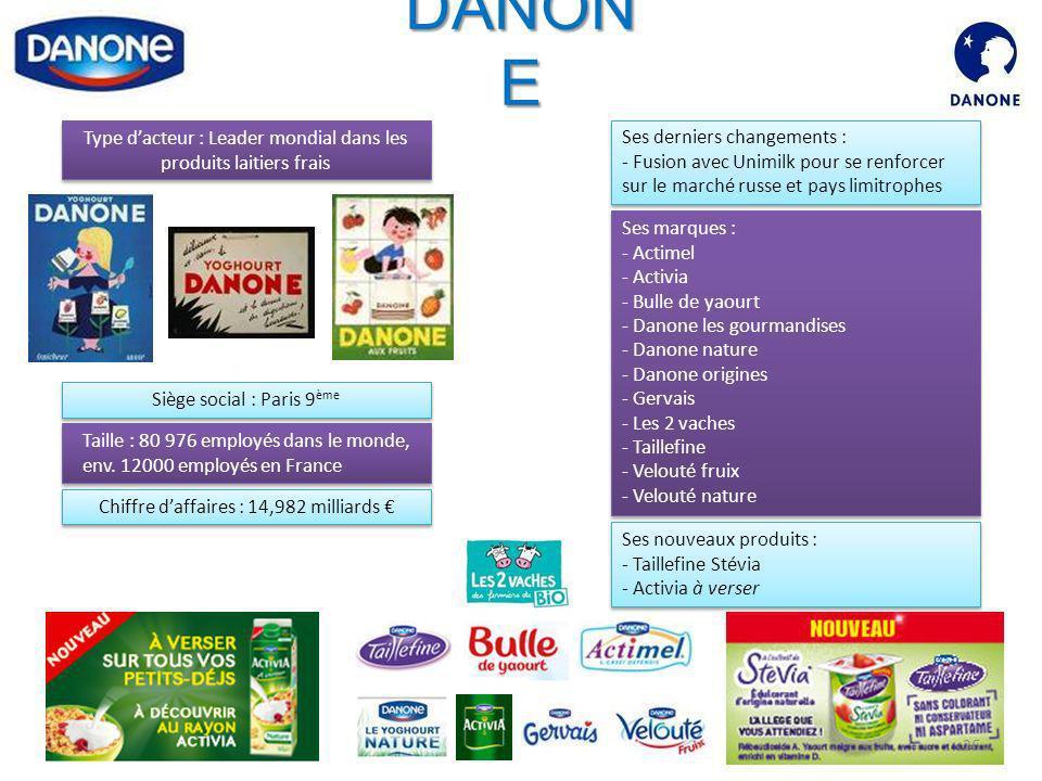 DANON E Type dacteur : Leader mondial dans les produits laitiers frais Taille : 80 976 employés dans le monde, env. 12000 employés en France Siège soc