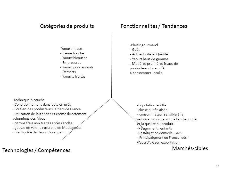 Technologies / Compétences Fonctionnalités / TendancesCatégories de produits Marchés-cibles -Yaourt infusé -Crème fraiche - Yaourt bicouche - Empresur