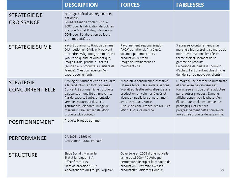 DESCRIPTIONFORCESFAIBLESSES STRATEGIE DE CROISSANCE Stratégie spécialisée, régionale et nationale. Sous-traitant de Yoplait jusque 2007 pour la fabric