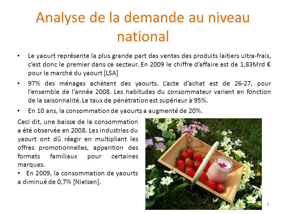 Analyse de la demande au niveau national (suite) Pour répondre à cette demande, en 2008 il y a eu 1,57 millions de tonnes de yaourts (dont les laits fermentés) qui ont été produits en France [Syndifrais] La vente de yaourts est en perte de vitesse et peinera à se redresser.