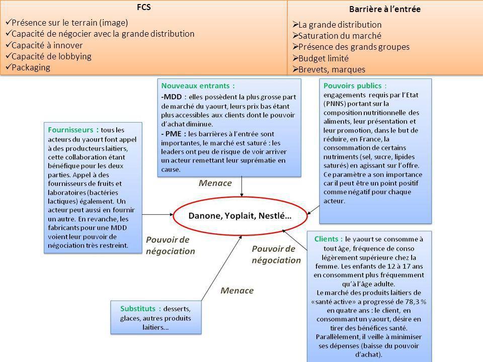 FCS Présence sur le terrain (image) Capacité de négocier avec la grande distribution Capacité à innover Capacité de lobbying Packaging FCS Présence su