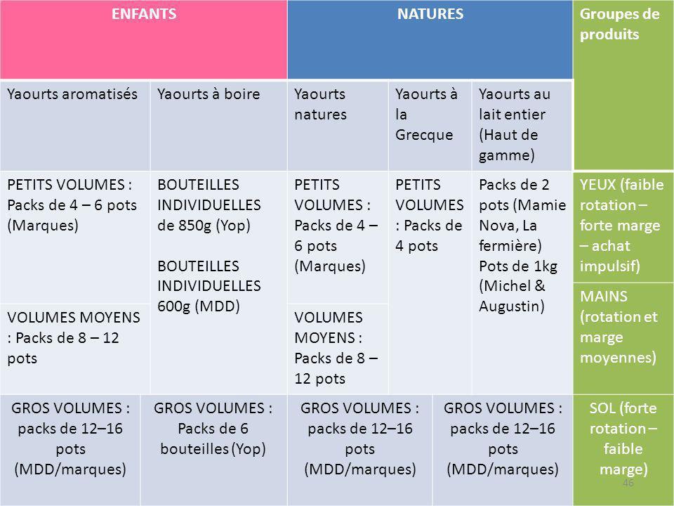 ENFANTSNATURESGroupes de produits Yaourts aromatisésYaourts à boireYaourts natures Yaourts à la Grecque Yaourts au lait entier (Haut de gamme) PETITS