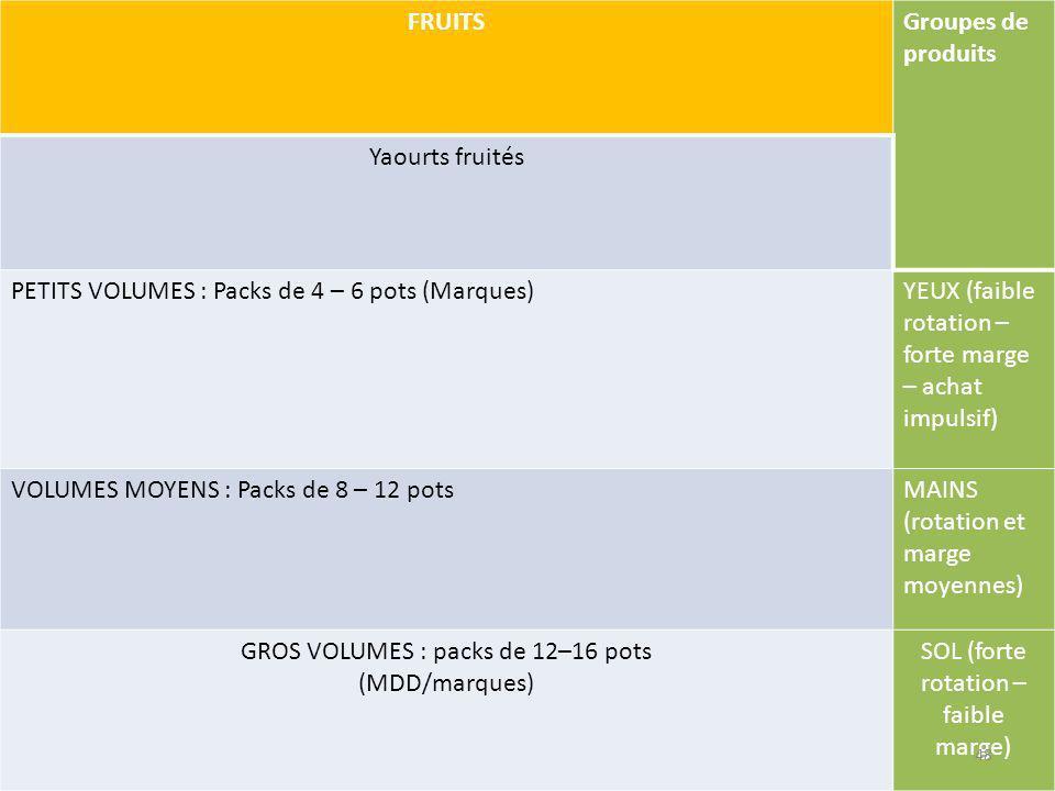 FRUITSGroupes de produits Yaourts fruités PETITS VOLUMES : Packs de 4 – 6 pots (Marques)YEUX (faible rotation – forte marge – achat impulsif) VOLUMES