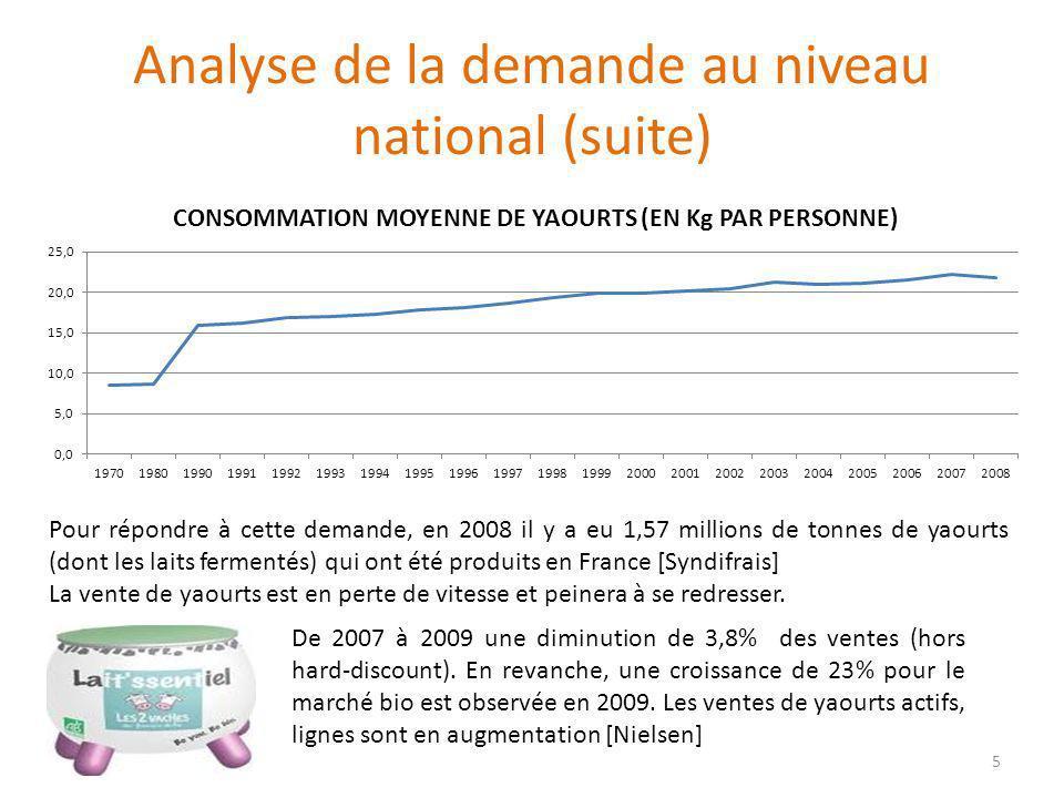 Analyse de la demande au niveau national (suite) Pour répondre à cette demande, en 2008 il y a eu 1,57 millions de tonnes de yaourts (dont les laits f