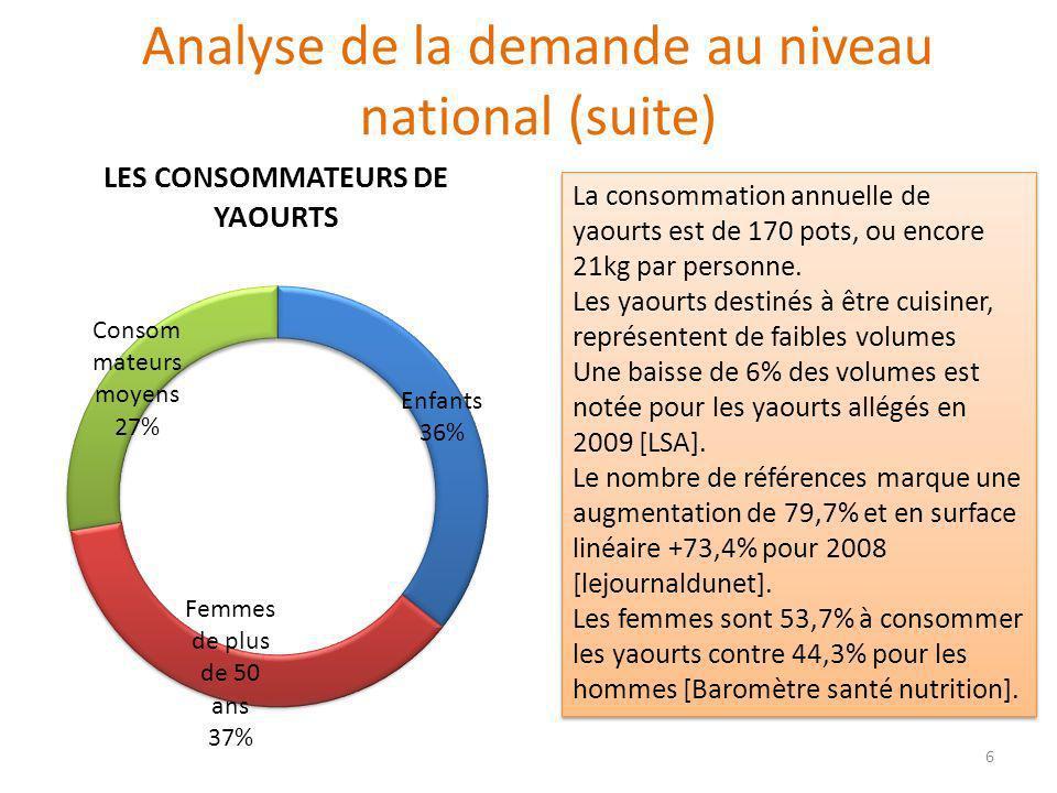 Analyse de la demande au niveau national (suite) La consommation annuelle de yaourts est de 170 pots, ou encore 21kg par personne. Les yaourts destiné