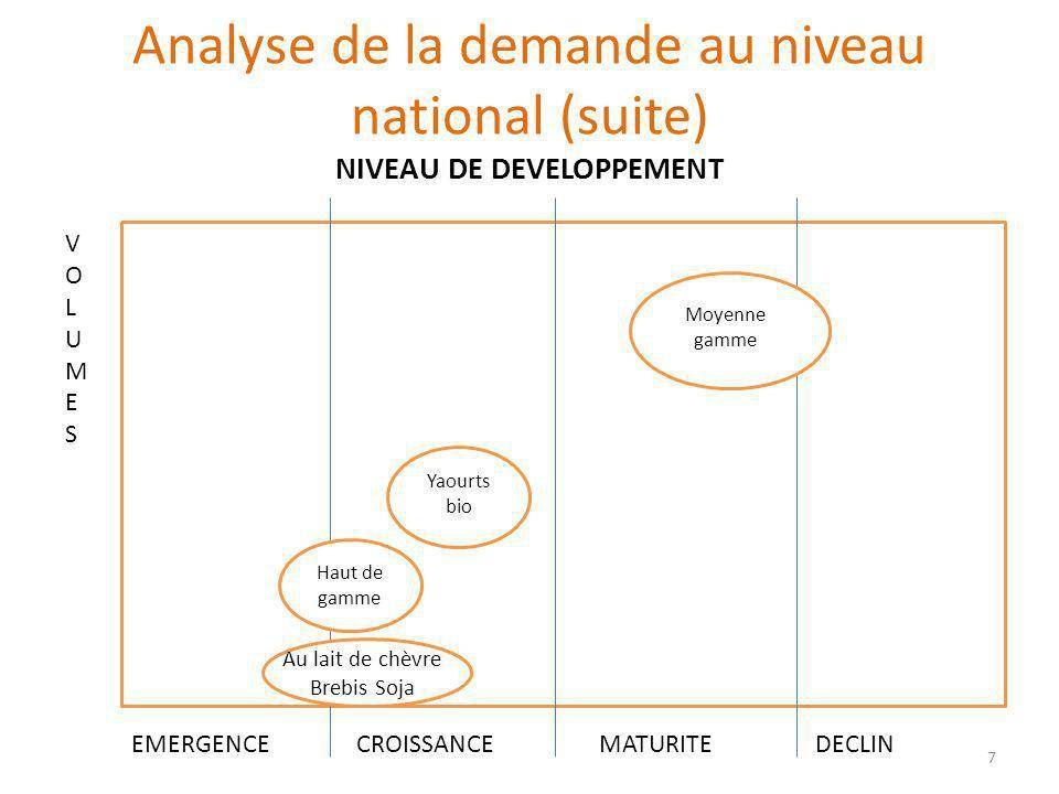 DESCRIPTIONFORCESFAIBLESSES STRATEGIE DE CROISSANCE Stratégie spécialisée, régionale et nationale.
