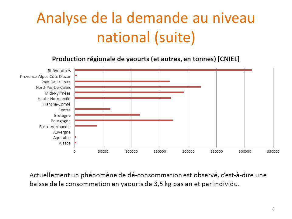 Analyse de la demande au niveau national (suite) Actuellement un phénomène de dé-consommation est observé, cest-à-dire une baisse de la consommation e