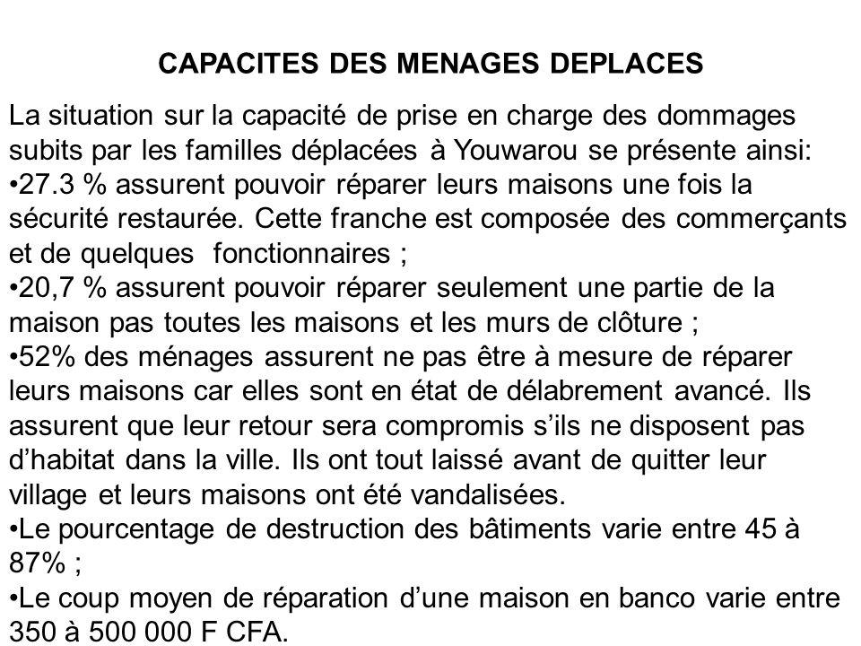 CAPACITES DES MENAGES DEPLACES La situation sur la capacité de prise en charge des dommages subits par les familles déplacées à Youwarou se présente a