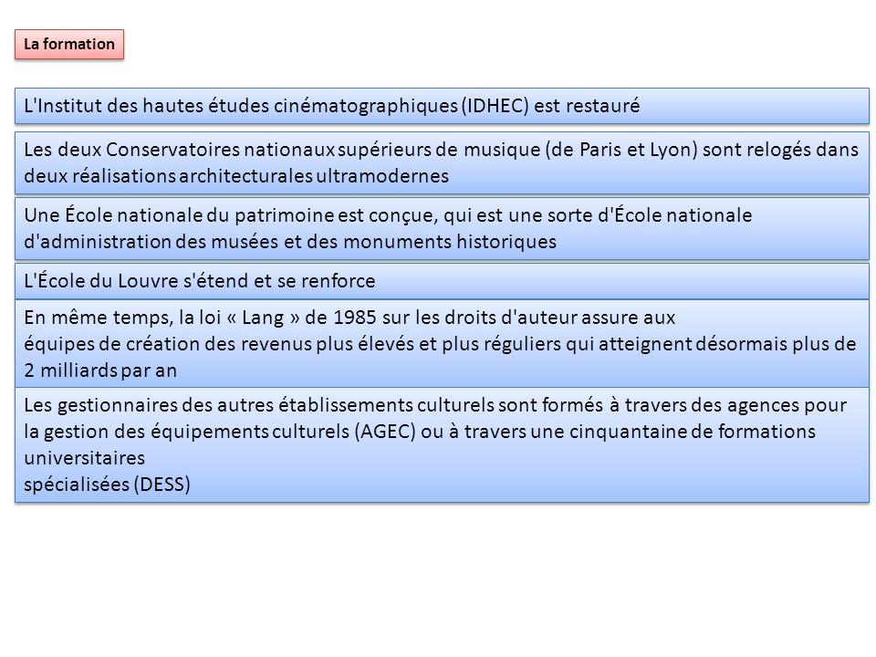 La formation L'Institut des hautes études cinématographiques (IDHEC) est restauré Les deux Conservatoires nationaux supérieurs de musique (de Paris et