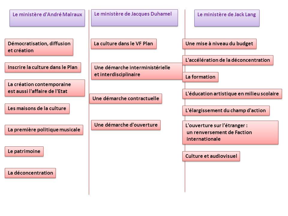 De André Malraux à Jack Lang (1959-1993), on peut distinguer quatre périodes De 1959 à 1969,la période Malraux, De 1971 à 1973, Jacques Duhamel De 1973 à 1981, scandée par la présence de six ministres De 1981 à 1993, Jack Lang