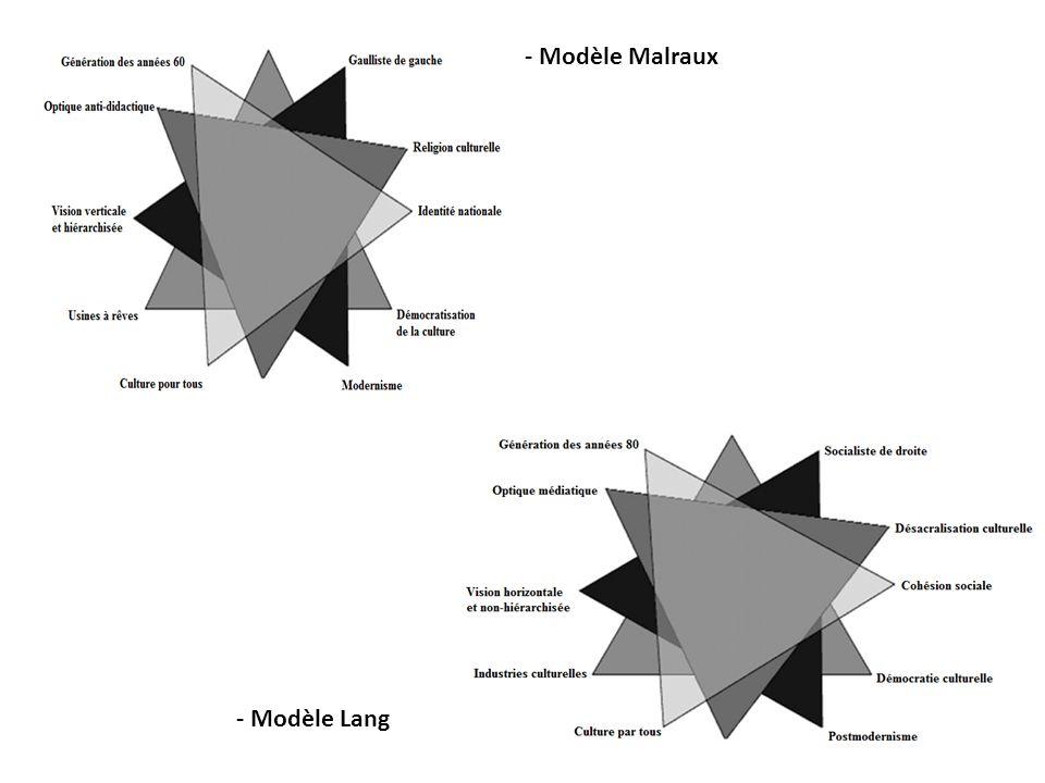 - Modèle Malraux - Modèle Lang