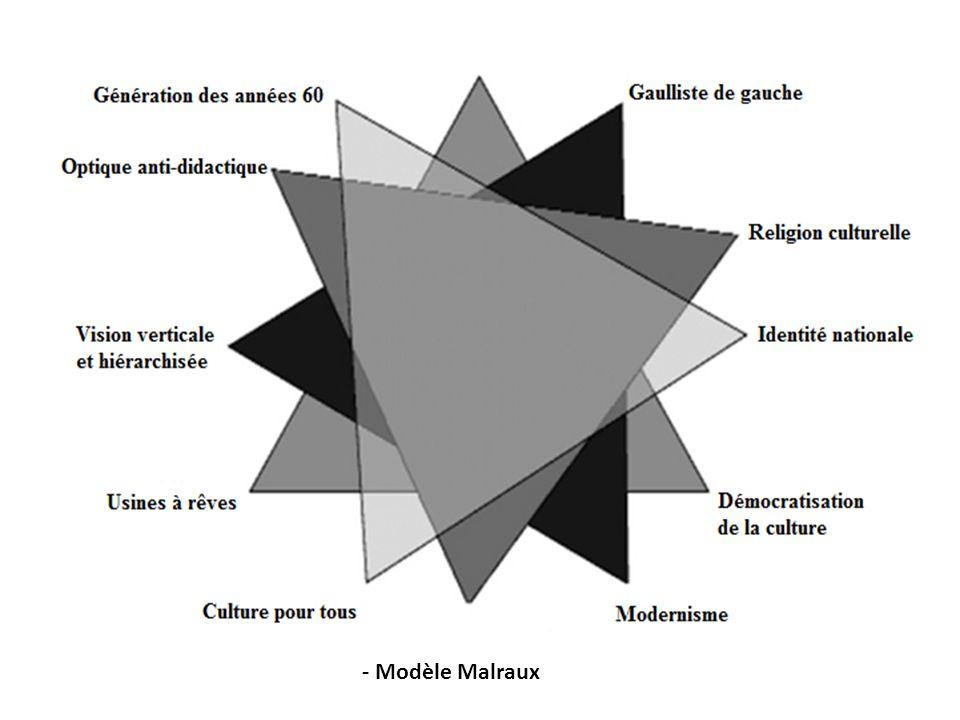 - Modèle Malraux