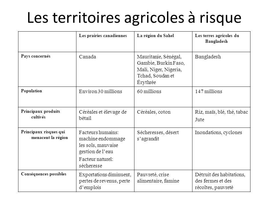 Les territoires agricoles à risque Les prairies canadiennesLa région du SahelLes terres agricoles du Bangladesh Pays concernés CanadaMauritanie, Sénég