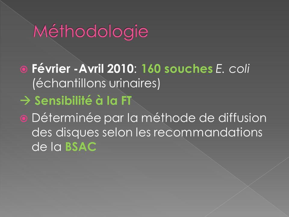 Février -Avril 2010 : 160 souches E. coli (échantillons urinaires) Sensibilité à la FT Déterminée par la méthode de diffusion des disques selon les re