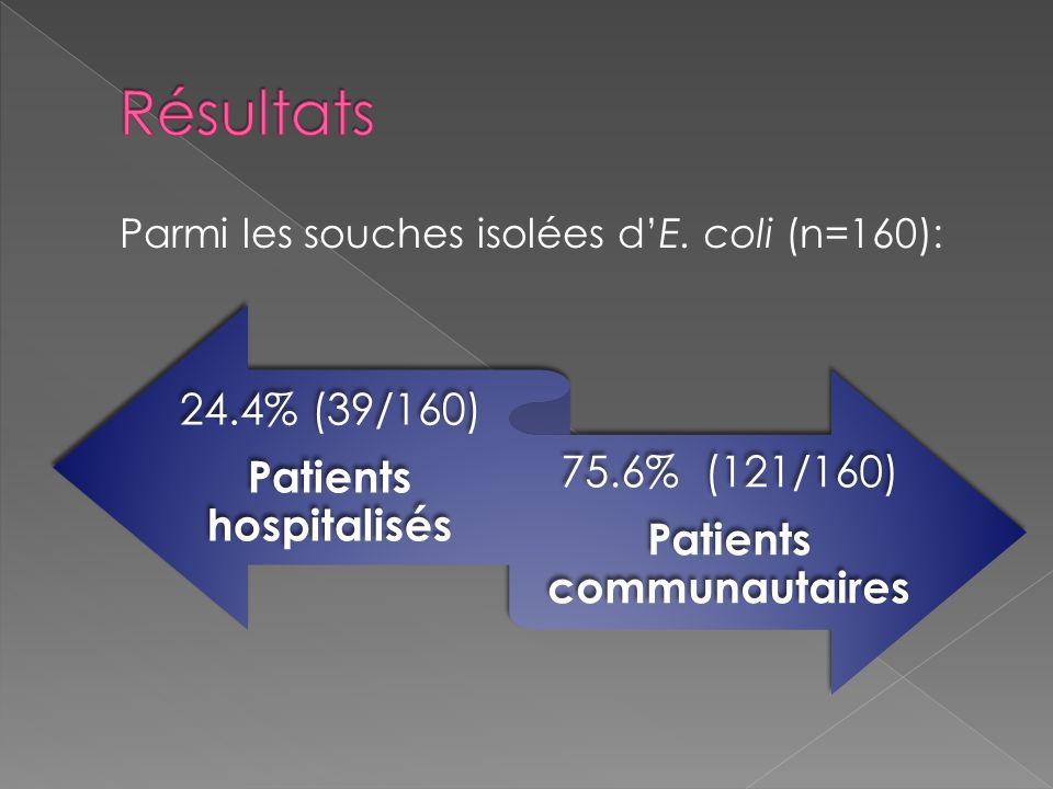 24.4% (39/160) Patients hospitalisés 75.6% (121/160) Patients communautaires Parmi les souches isolées dE. coli (n=160):