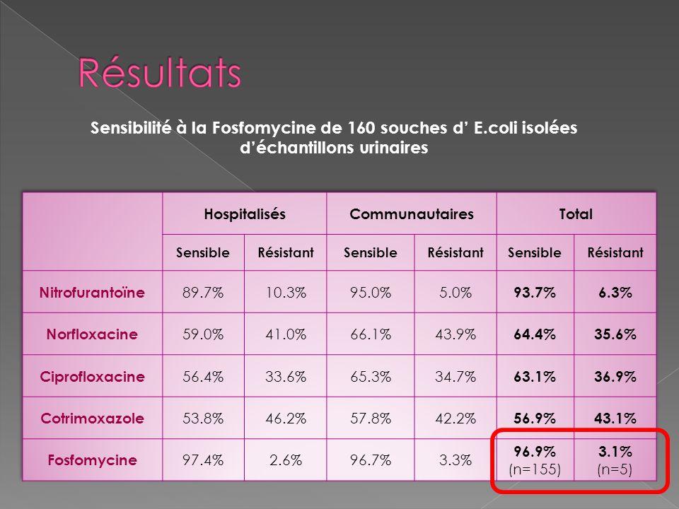 Sensibilité à la Fosfomycine de 160 souches d E.coli isolées déchantillons urinaires