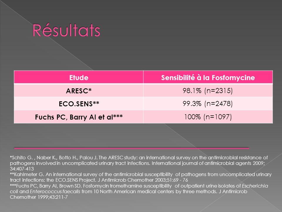 EtudeSensibilité à la Fosfomycine ARESC* 98.1% (n=2315) ECO.SENS** 99.3% (n=2478) Fuchs PC, Barry AI et al*** 100% (n=1097) *Schito G., Naber K., Bott