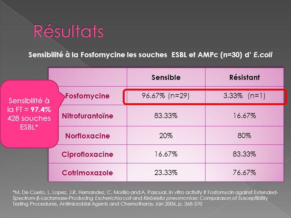 Sensibilité à la Fosfomycine les souches ESBL et AMPc (n=30) d E.coli Sensibilité à la FT = 97.4% 428 souches ESBL* *M. De Cueto, L. Lopez, J.R. Herna