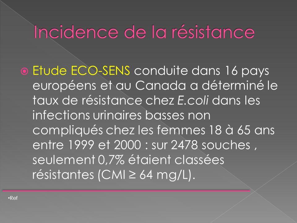 Etude ECO-SENS conduite dans 16 pays européens et au Canada a déterminé le taux de résistance chez E.coli dans les infections urinaires basses non com