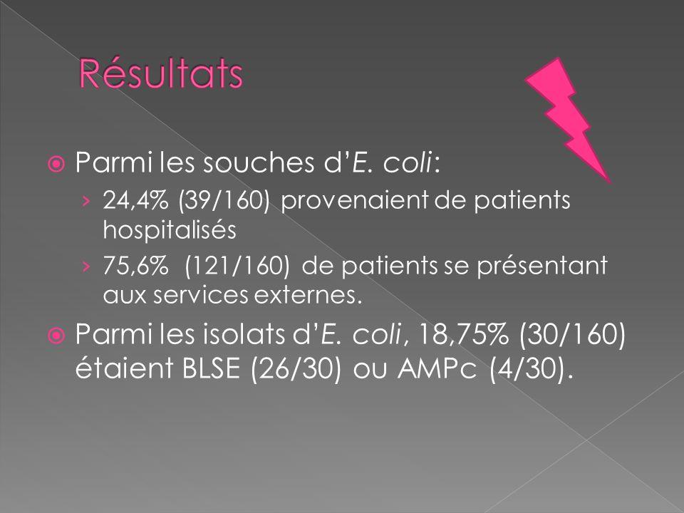 Parmi les souches dE. coli: 24,4% (39/160) provenaient de patients hospitalisés 75,6% (121/160) de patients se présentant aux services externes. Parmi