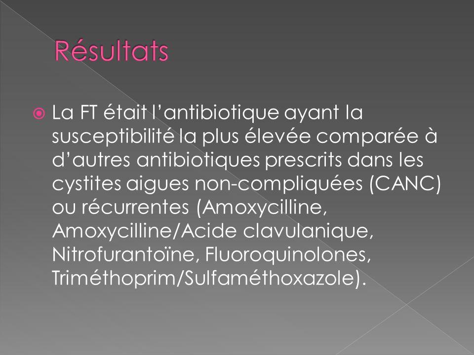 La FT était lantibiotique ayant la susceptibilité la plus élevée comparée à dautres antibiotiques prescrits dans les cystites aigues non-compliquées (