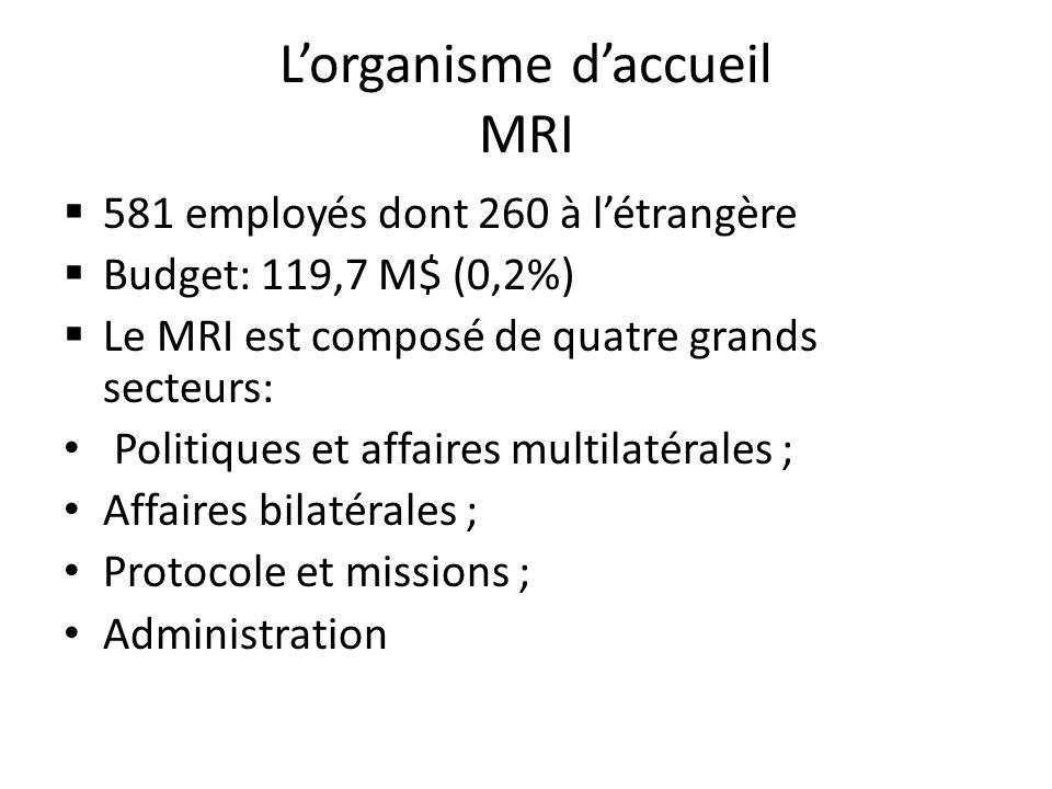 Lorganisme daccueil MRI 581 employés dont 260 à létrangère Budget: 119,7 M$ (0,2%) Le MRI est composé de quatre grands secteurs: Politiques et affaires multilatérales ; Affaires bilatérales ; Protocole et missions ; Administration