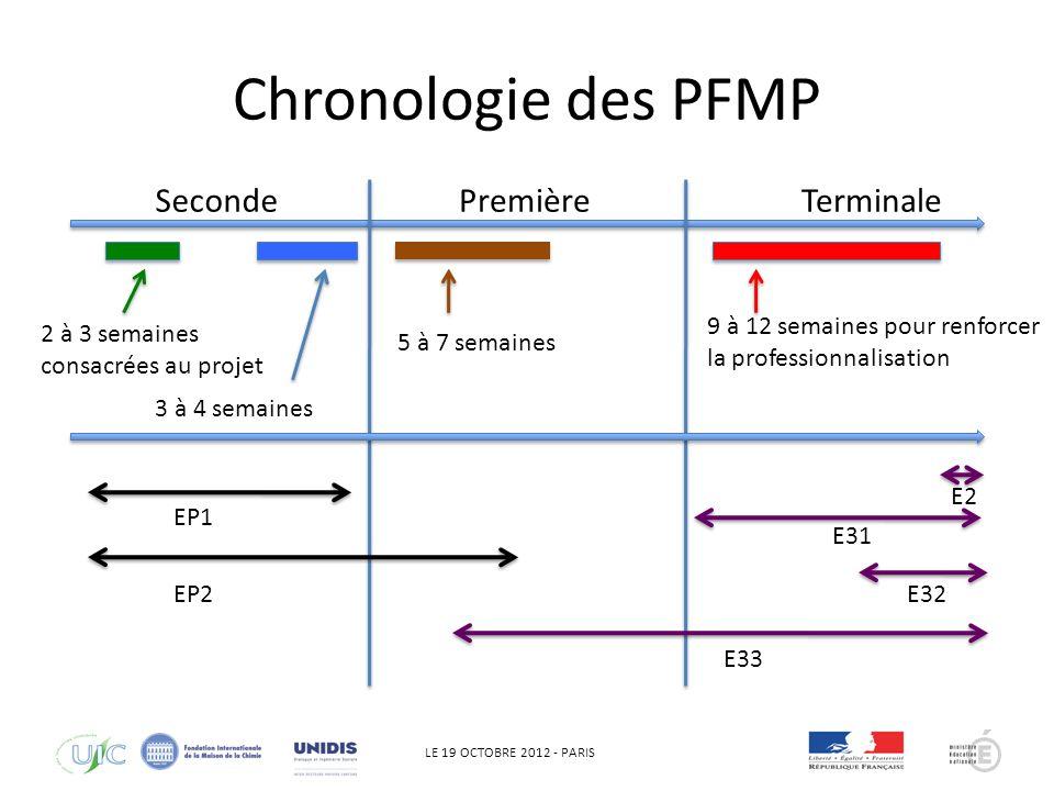 LE 19 OCTOBRE 2012 - PARIS Chronologie des PFMP SecondePremièreTerminale 2 à 3 semaines consacrées au projet 3 à 4 semaines 5 à 7 semaines 9 à 12 semaines pour renforcer la professionnalisation E2 E31 E32 E33 EP1 EP2