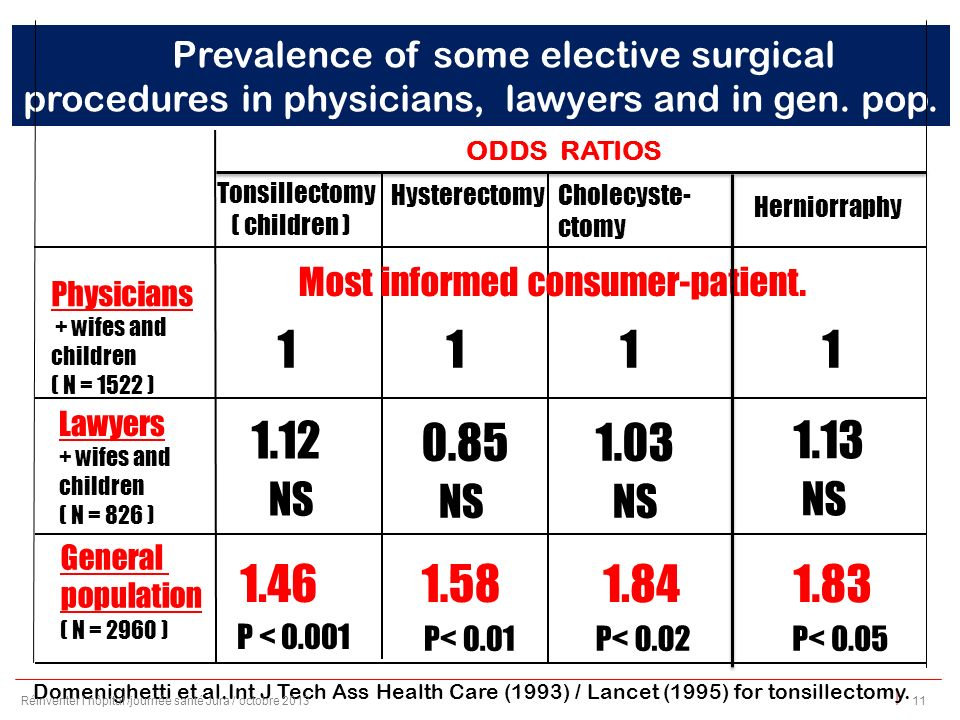 | Prevalence of some elective surgical procedures in physicians, lawyers and in gen.