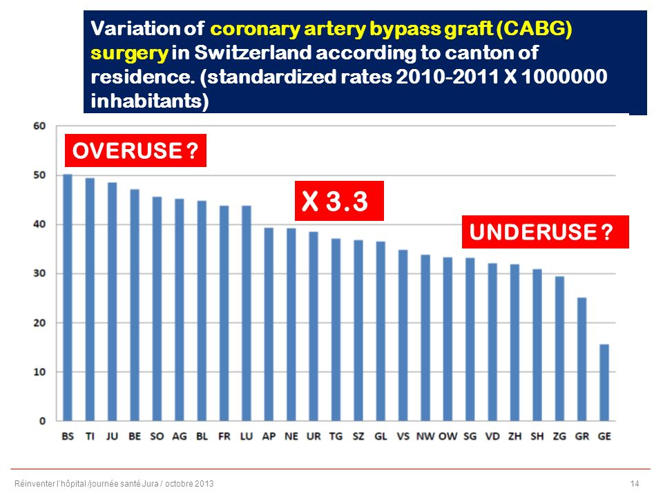 Variation of coronary artery bypass graft (CABG) surgery in Switzerland according to canton of residence.