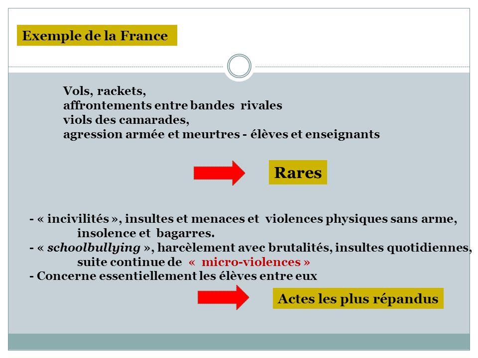 Vols, rackets, affrontements entre bandes rivales viols des camarades, agression armée et meurtres - élèves et enseignants Exemple de la France Rares