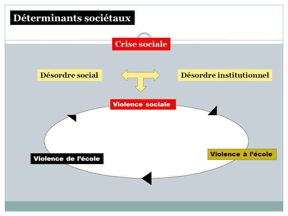 Violence de lécole Violence à lécole Violence sociale Désordre socialDésordre institutionnel Déterminants sociétaux Crise sociale