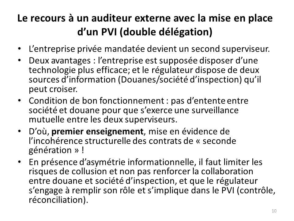 10 Le recours à un auditeur externe avec la mise en place dun PVI (double délégation) Lentreprise privée mandatée devient un second superviseur.