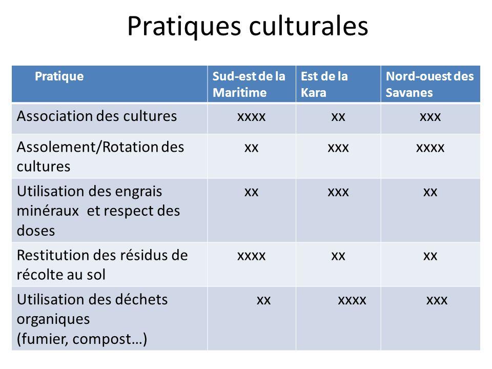 Pratiques culturales PratiqueSud-est de la Maritime Est de la Kara Nord-ouest des Savanes Association des culturesxxxxxxxxx Assolement/Rotation des cu