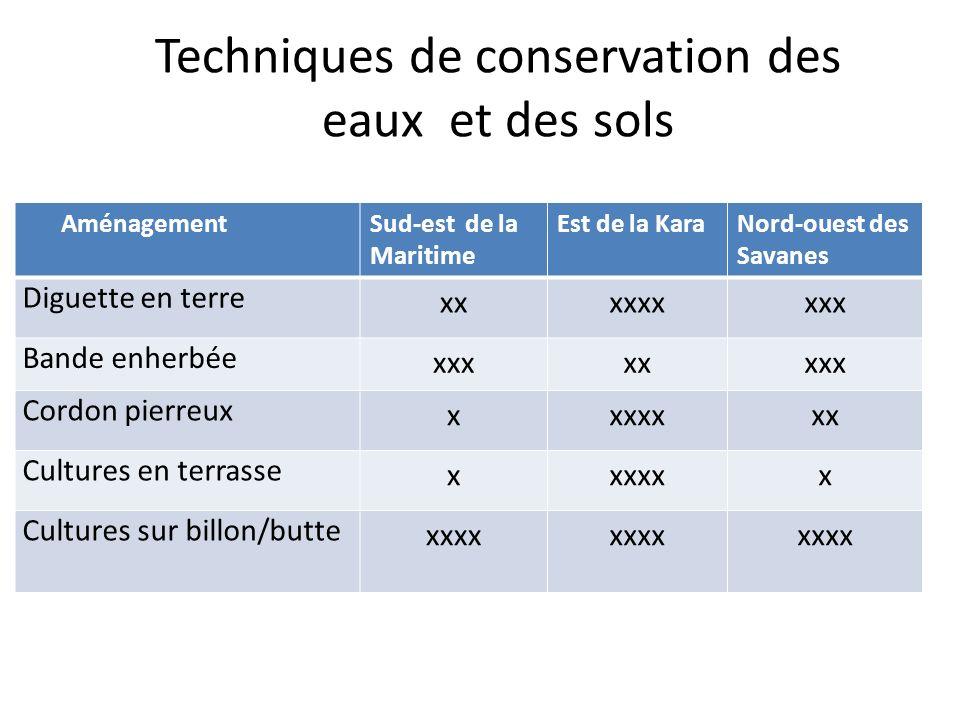 Techniques de conservation des eaux et des sols AménagementSud-est de la Maritime Est de la KaraNord-ouest des Savanes Diguette en terre xxxxxxxxx Ban