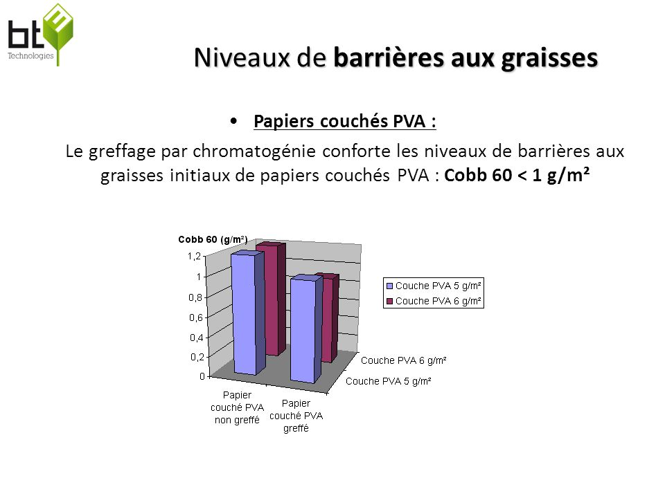 BT³ Technologies Niveaux de barrières aux graisses Papiers couchés PVA : Le greffage par chromatogénie conforte les niveaux de barrières aux graisses initiaux de papiers couchés PVA : Cobb 60 < 1 g/m²